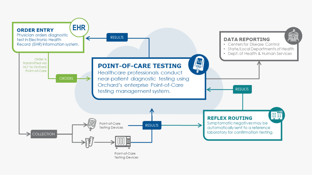 Point-of-Care Testing workflow