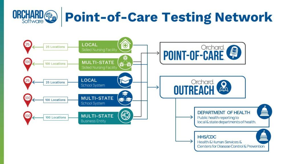 Point-of-Care Testing Network workflow